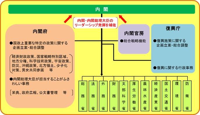 内閣府の構造